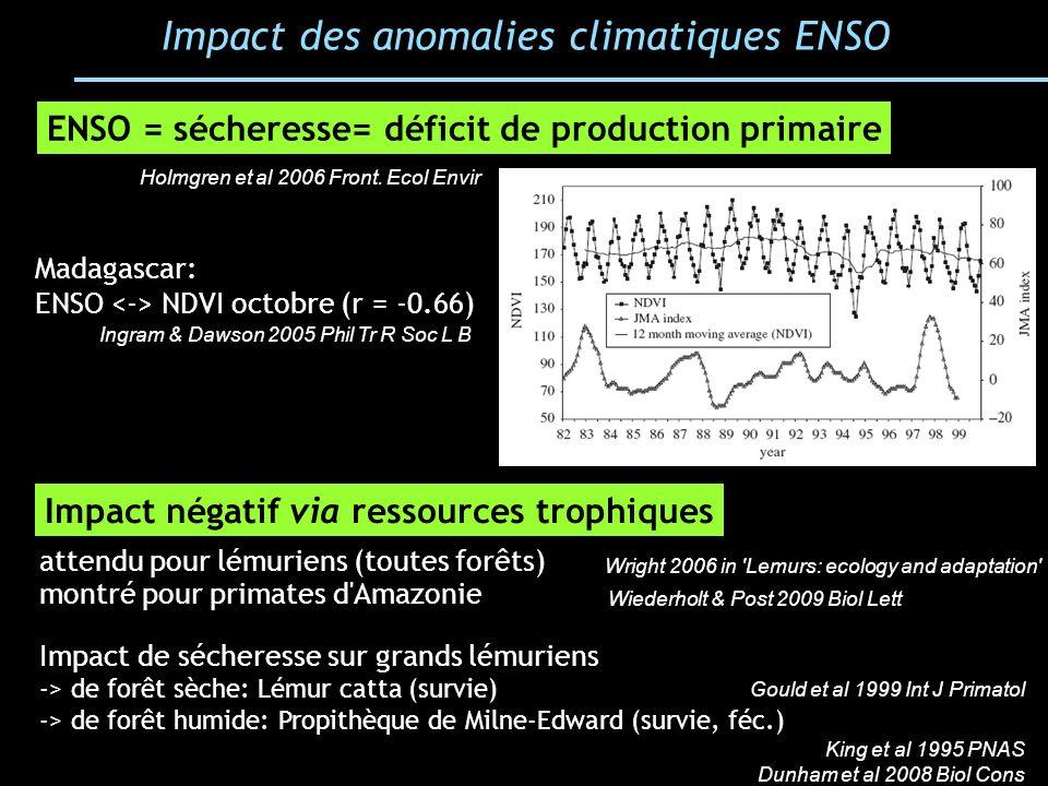 Impact des anomalies climatiques ENSO