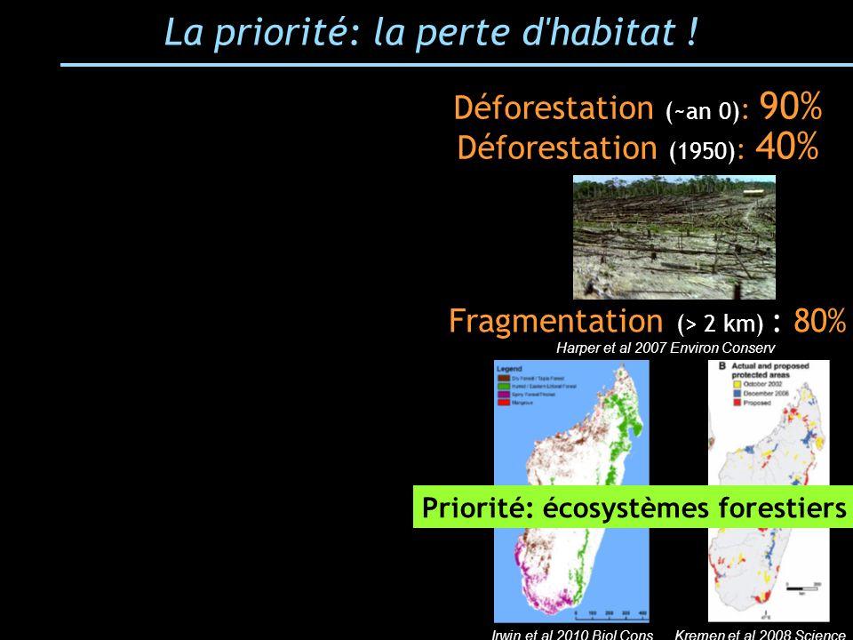 Priorité: écosystèmes forestiers