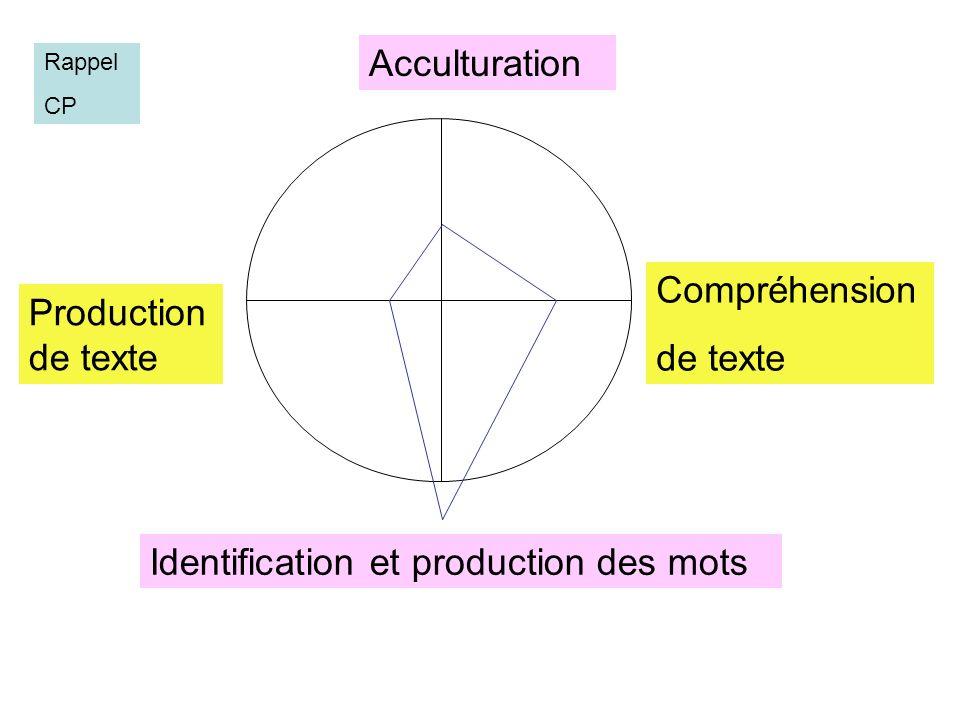 Identification et production des mots