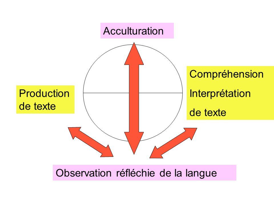 Acculturation Compréhension. Interprétation. de texte.