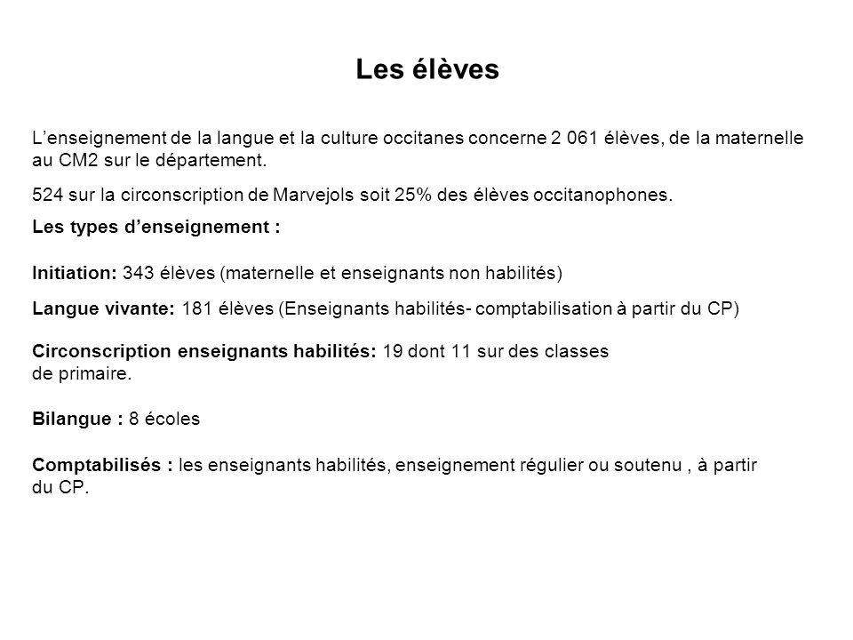 Les élèves L'enseignement de la langue et la culture occitanes concerne 2 061 élèves, de la maternelle.