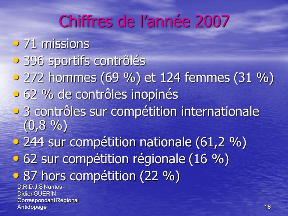 Chiffres de l'année 2007 71 missions 396 sportifs contrôlés