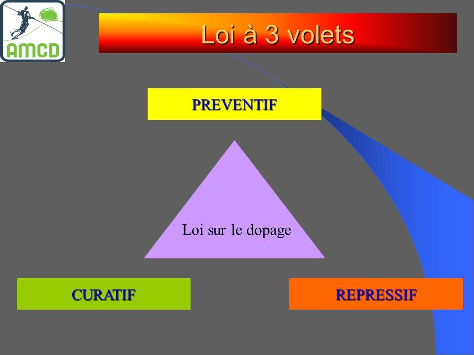 Loi à 3 volets PREVENTIF Loi sur le dopage CURATIF REPRESSIF