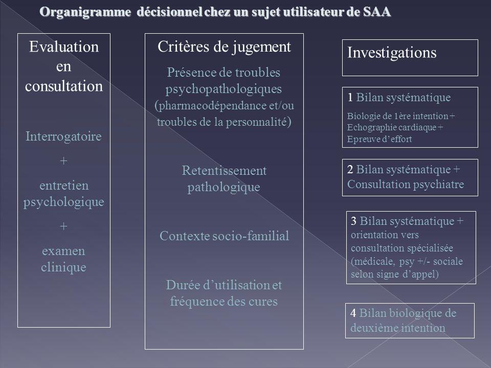 Evaluation en consultation Critères de jugement Investigations