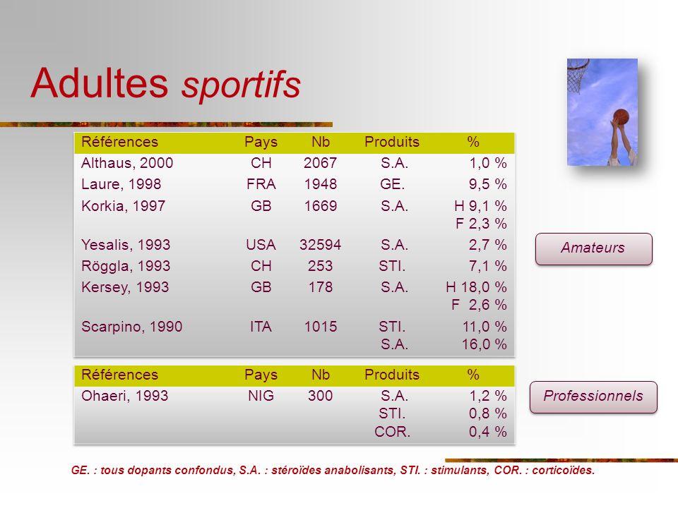 Adultes sportifs Références Pays Nb Produits % Althaus, 2000 CH 2067