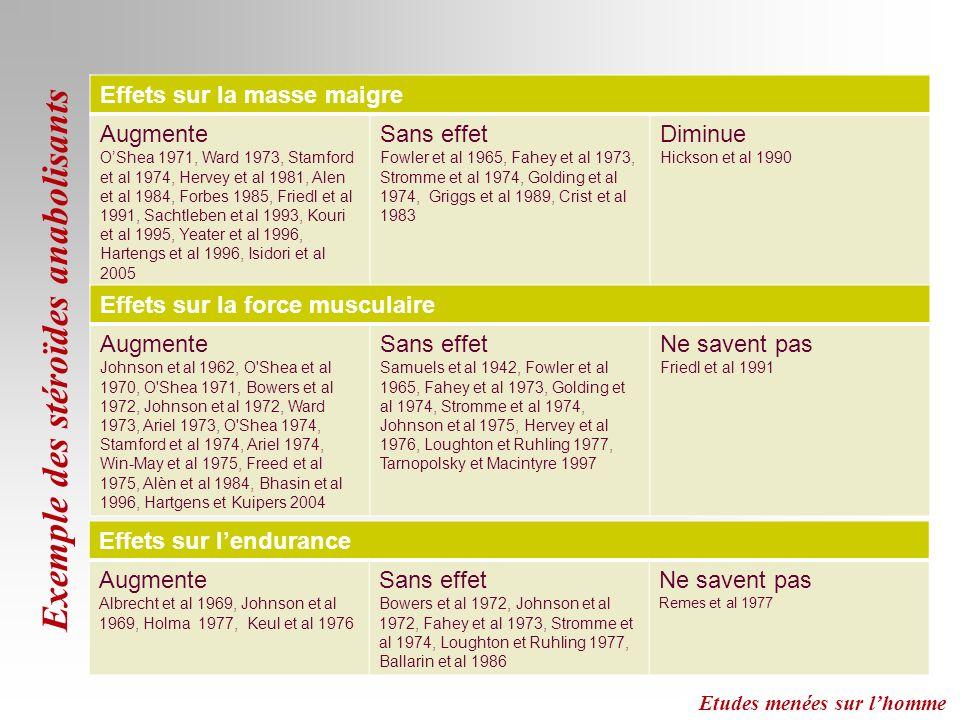 Exemple des stéroïdes anabolisants