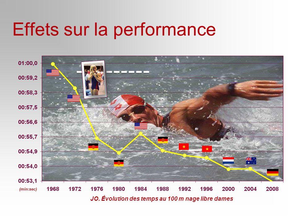Effets sur la performance
