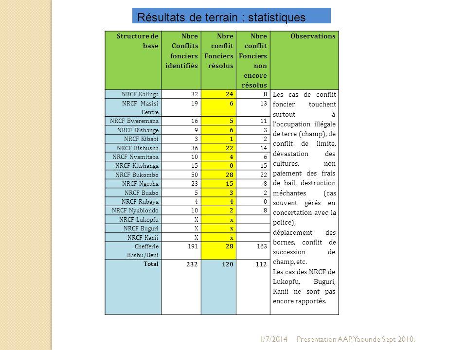 Résultats de terrain : statistiques
