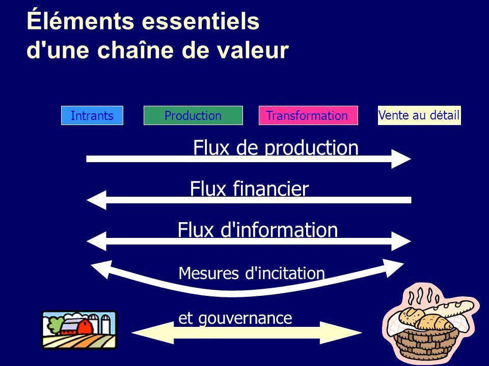 Éléments essentiels d une chaîne de valeur