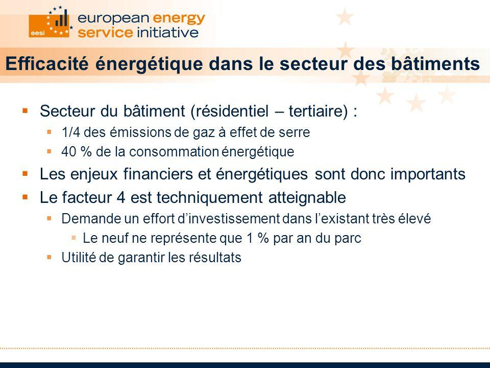 Efficacité énergétique dans le secteur des bâtiments
