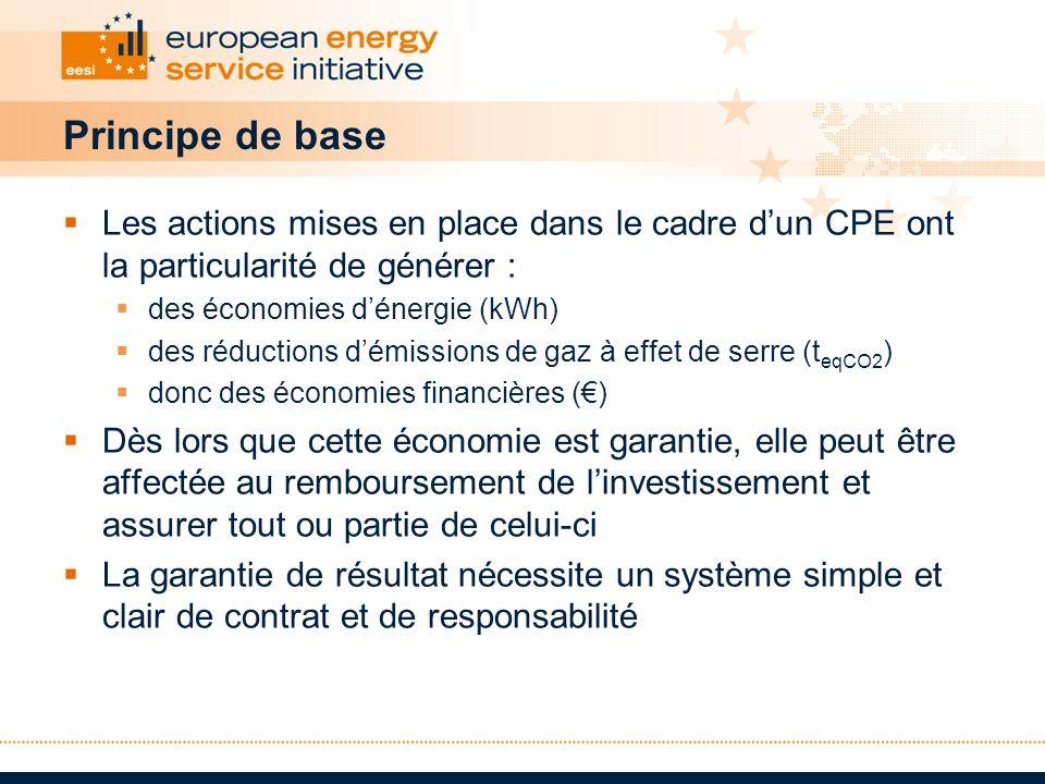 Principe de base Les actions mises en place dans le cadre d'un CPE ont la particularité de générer :