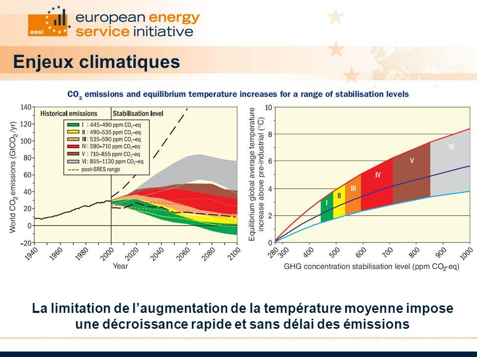 Enjeux climatiques La limitation de l'augmentation de la température moyenne impose une décroissance rapide et sans délai des émissions.
