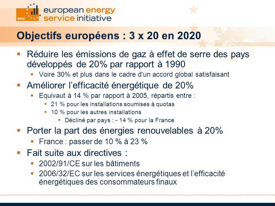 Objectifs européens : 3 x 20 en 2020
