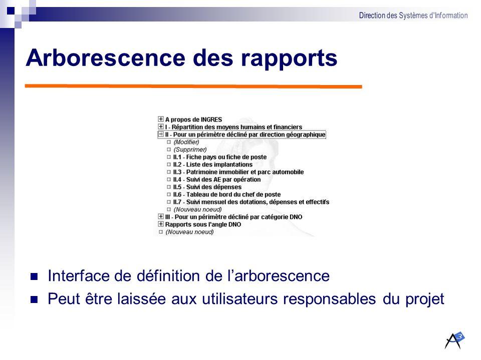 Arborescence des rapports