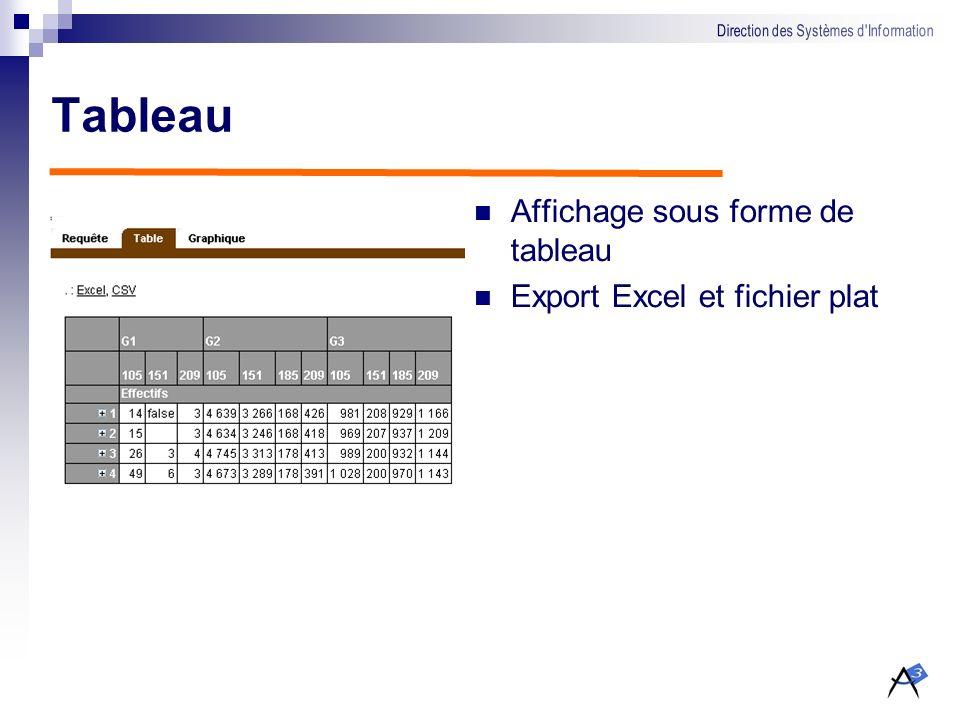 Tableau Affichage sous forme de tableau Export Excel et fichier plat