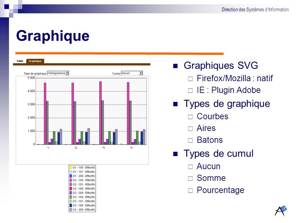 Graphique Graphiques SVG Types de graphique Types de cumul