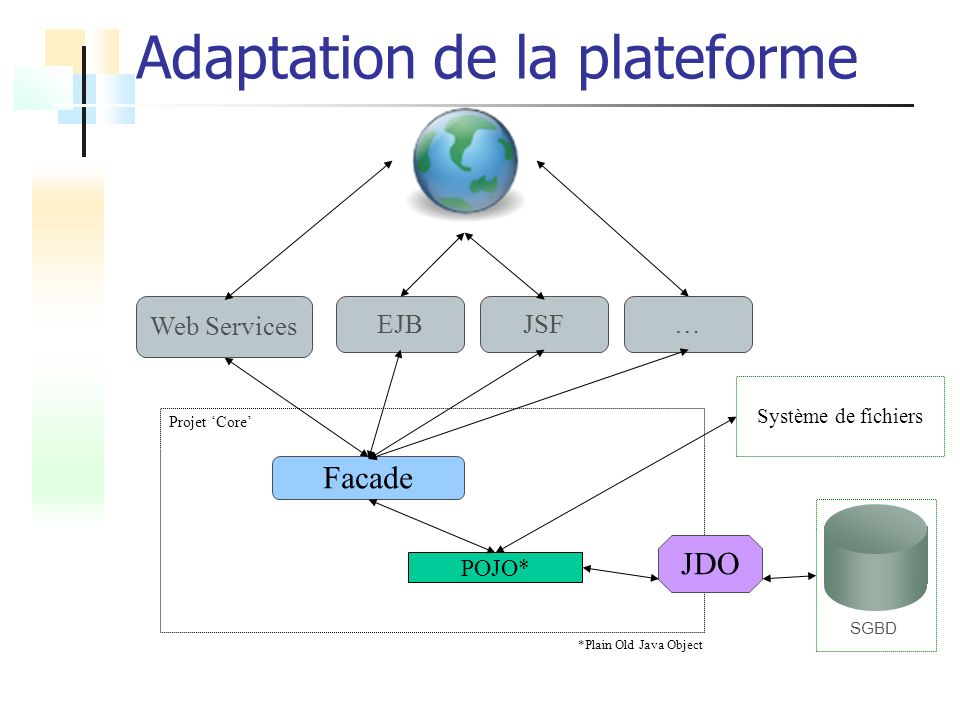 Adaptation de la plateforme
