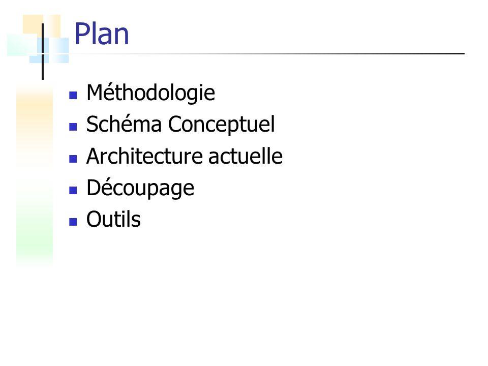 Plan Méthodologie Schéma Conceptuel Architecture actuelle Découpage