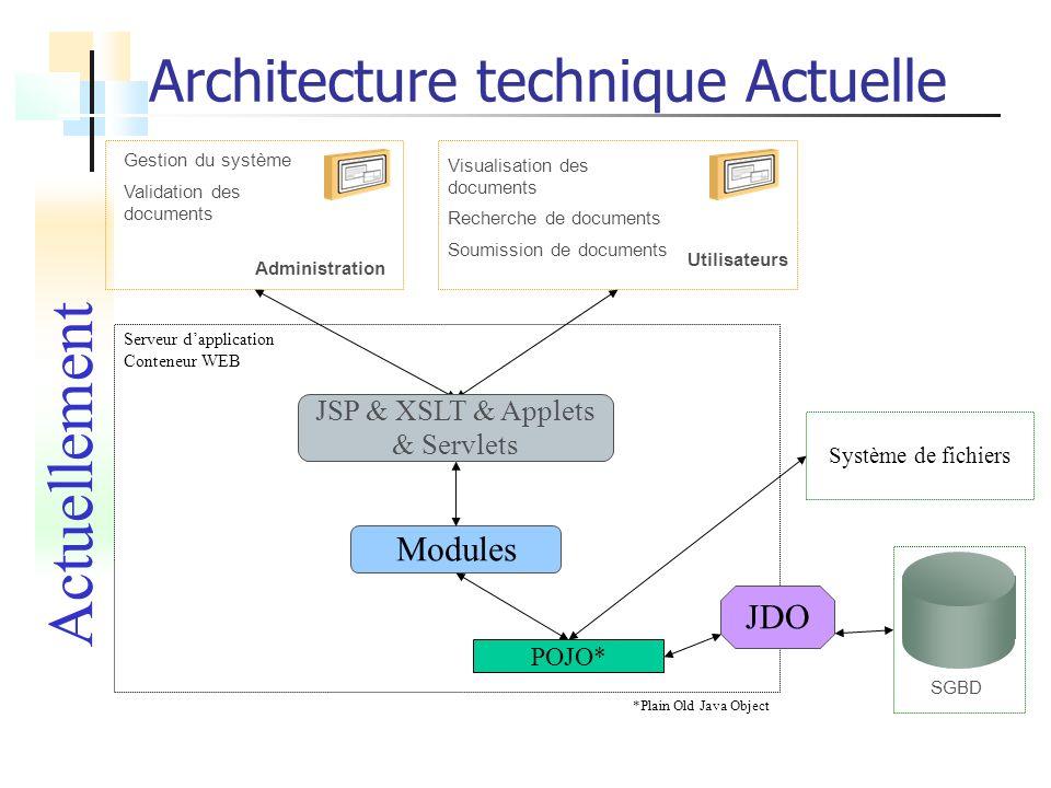 Architecture technique Actuelle