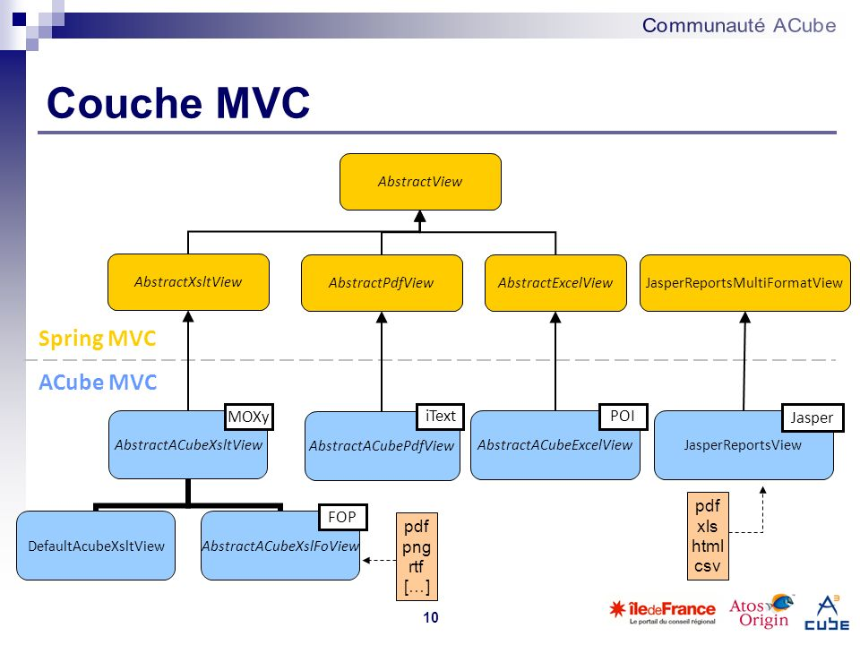 Couche MVC Spring MVC ACube MVC MOXy iText POI Jasper pdf xls html csv