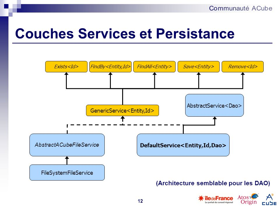 Couches Services et Persistance