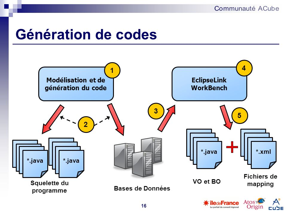 Génération de codes 4 1 3 5 2 Modélisation et de génération du code