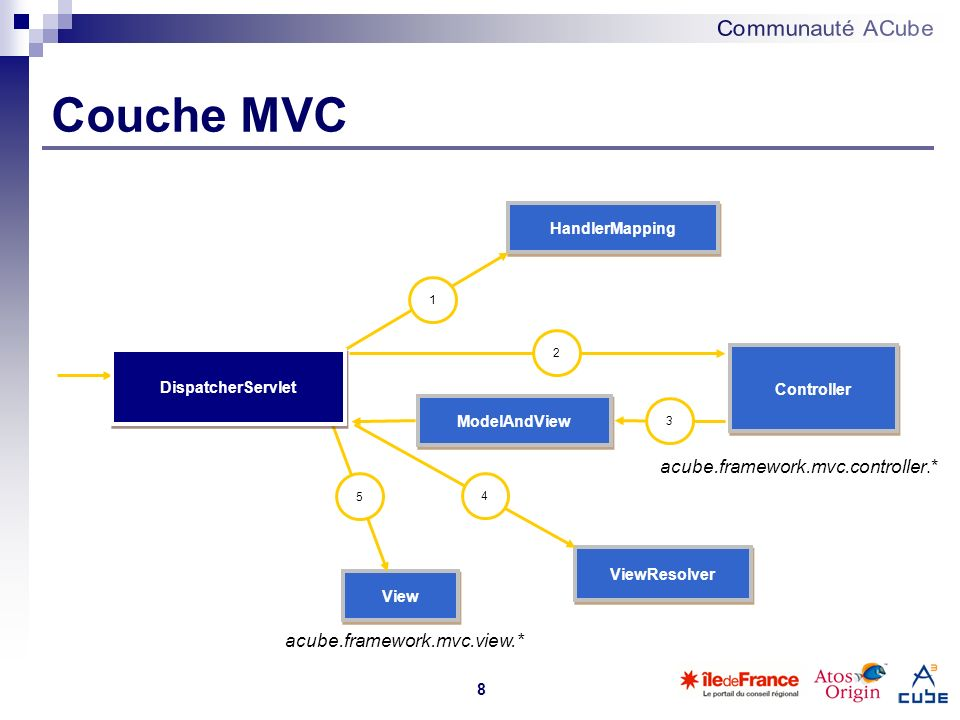 Couche MVC acube.framework.mvc.controller.* acube.framework.mvc.view.*