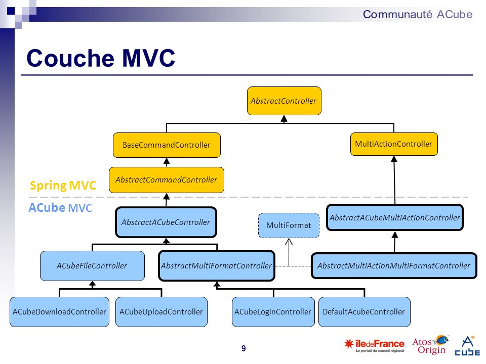 Couche MVC Spring MVC ACube MVC AbstractController