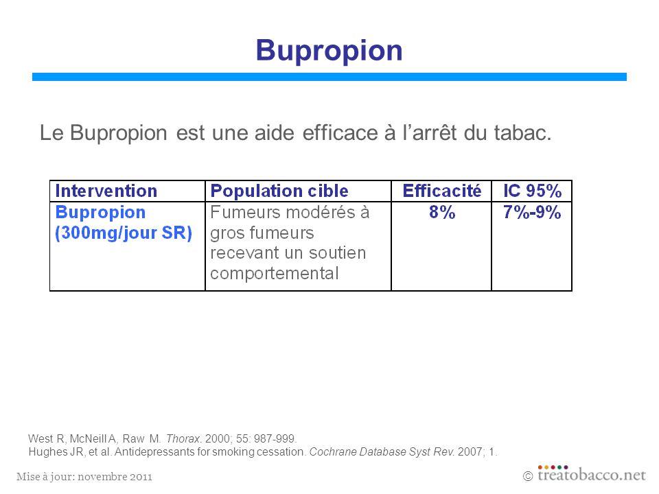 Bupropion Le Bupropion est une aide efficace à l'arrêt du tabac.