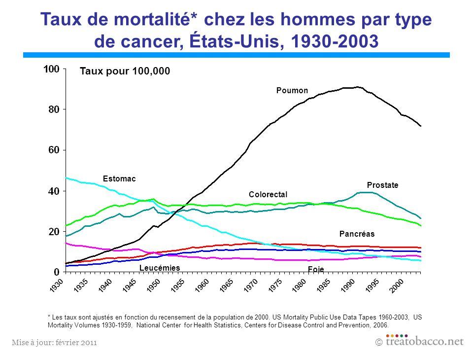 Taux de mortalité* chez les hommes par type de cancer, États-Unis, 1930-2003