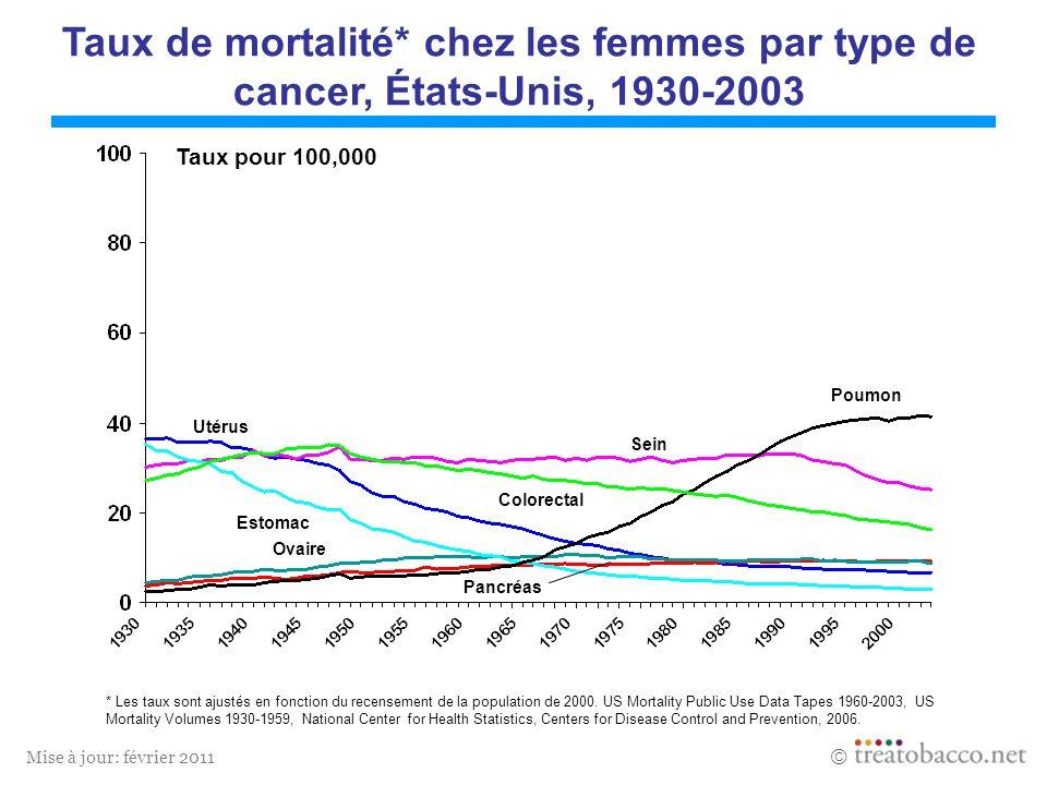 Taux de mortalité* chez les femmes par type de cancer, États-Unis, 1930-2003