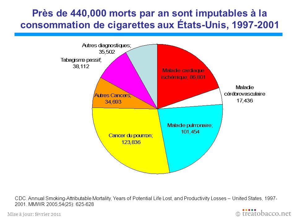 Près de 440,000 morts par an sont imputables à la consommation de cigarettes aux États-Unis, 1997-2001