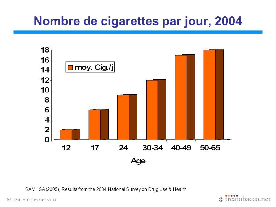 Nombre de cigarettes par jour, 2004