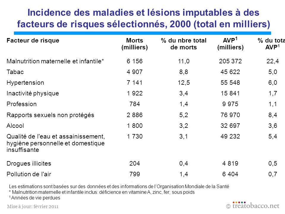 Incidence des maladies et lésions imputables à des facteurs de risques sélectionnés, 2000 (total en milliers)
