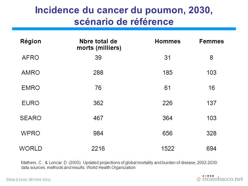 Incidence du cancer du poumon, 2030, scénario de référence