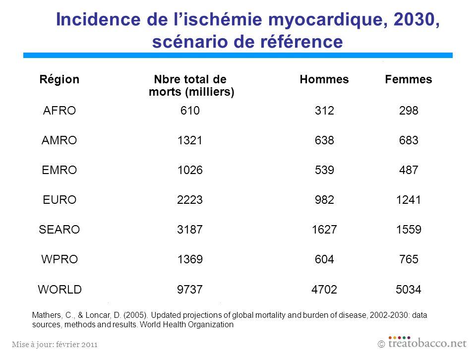 Incidence de l'ischémie myocardique, 2030, scénario de référence