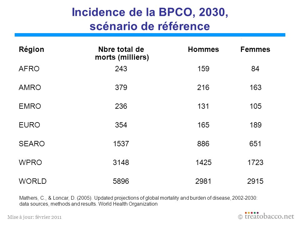 Incidence de la BPCO, 2030, scénario de référence