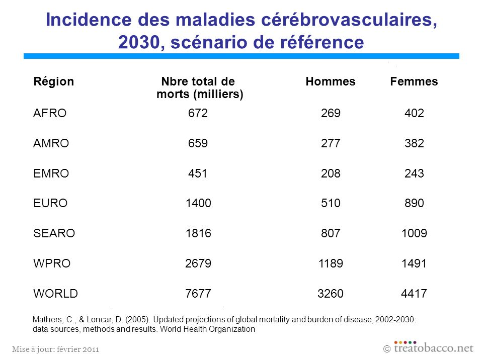 Incidence des maladies cérébrovasculaires, 2030, scénario de référence