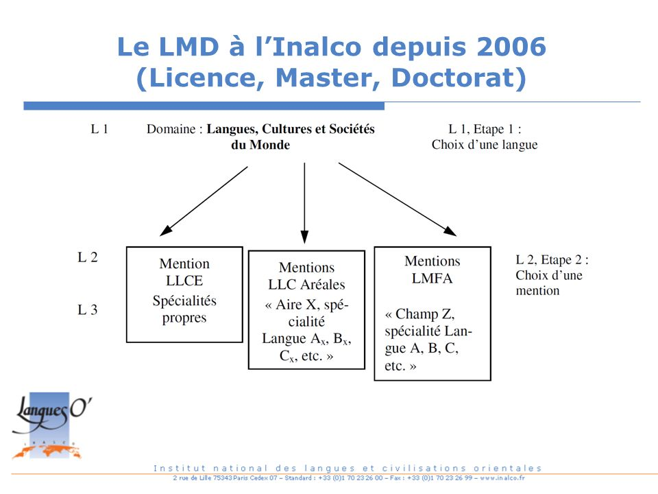 Le LMD à l'Inalco depuis 2006 (Licence, Master, Doctorat)