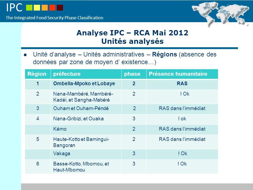 Analyse IPC – RCA Mai 2012 Unités analysés