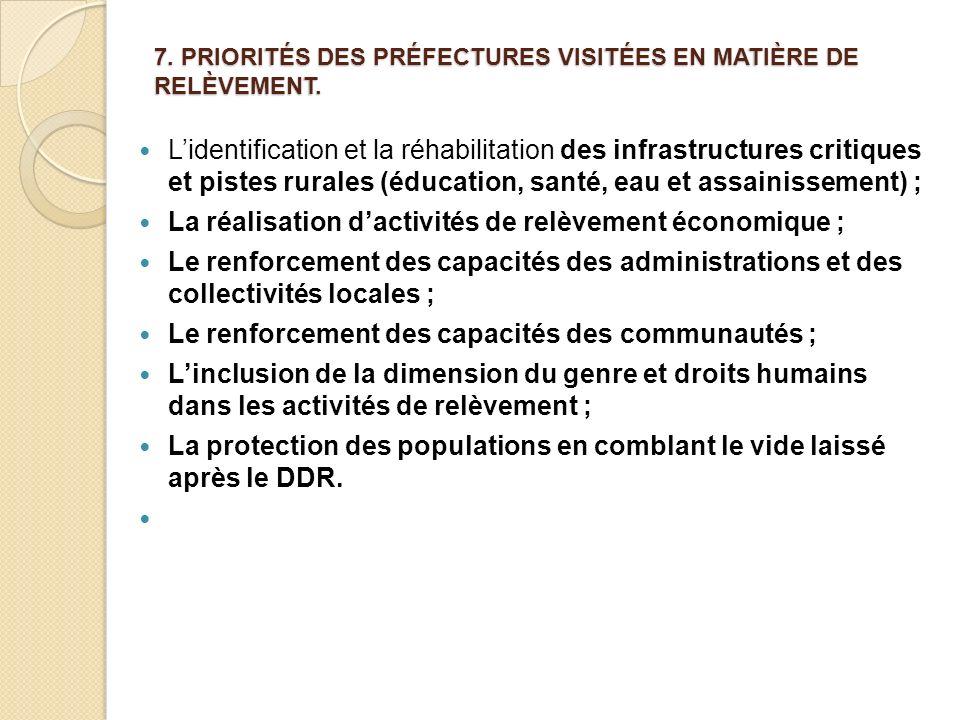 7. PRIORITÉS DES PRÉFECTURES VISITÉES EN MATIÈRE DE RELÈVEMENT.
