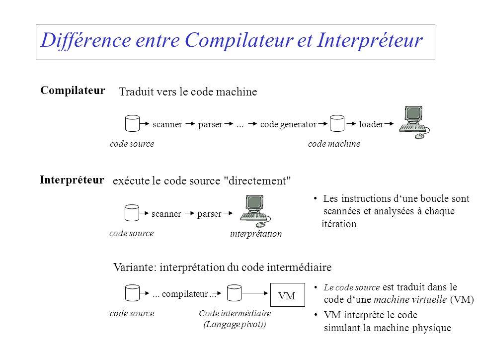 Différence entre Compilateur et Interpréteur