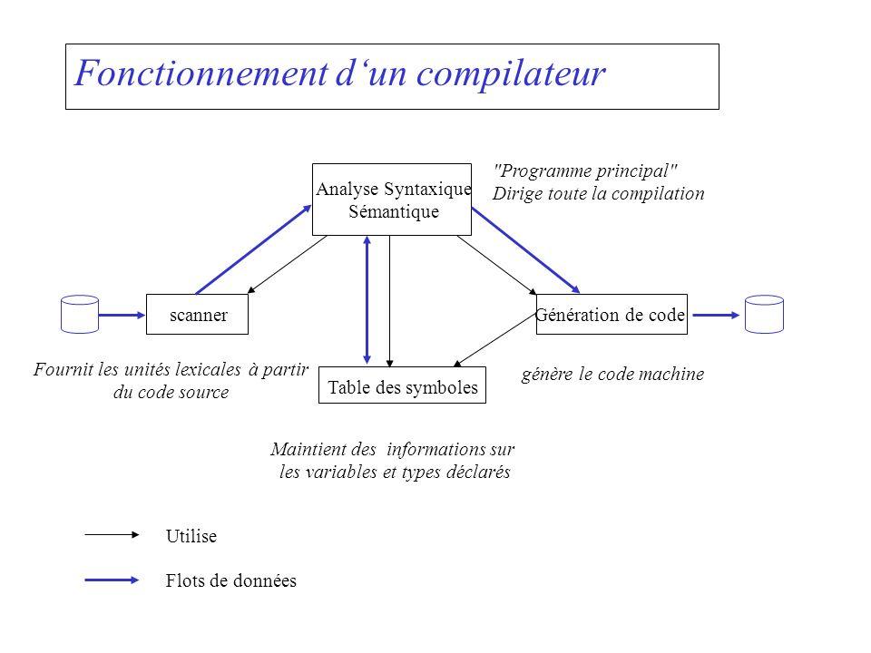 Fonctionnement d'un compilateur