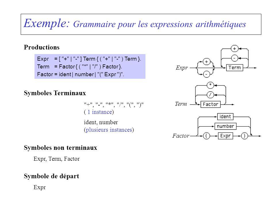 Exemple: Grammaire pour les expressions arithmétiques