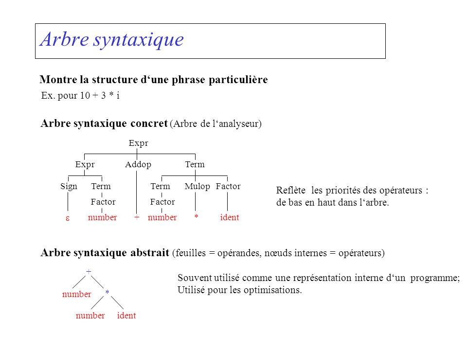 Arbre syntaxique Montre la structure d'une phrase particulière