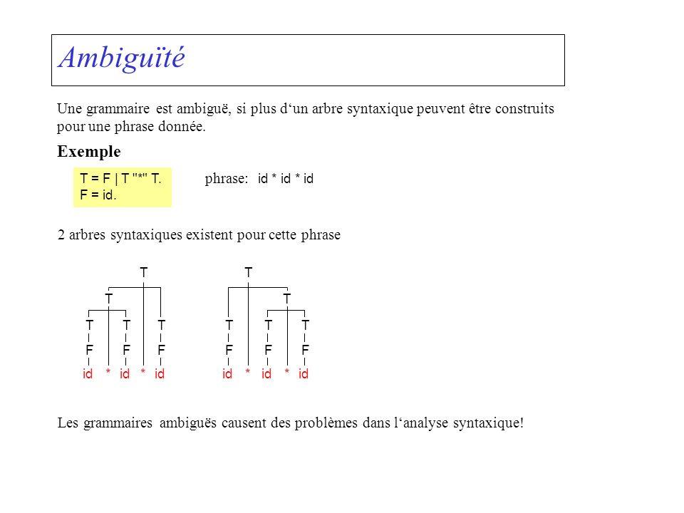 Ambiguïté Une grammaire est ambiguë, si plus d'un arbre syntaxique peuvent être construits. pour une phrase donnée.