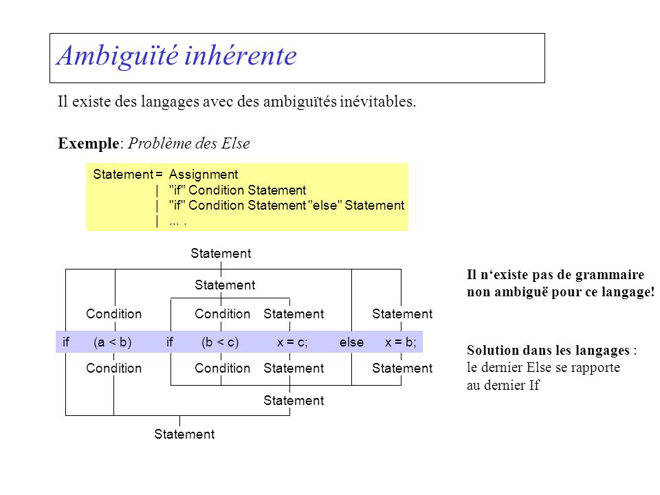 Ambiguïté inhérente Il existe des langages avec des ambiguïtés inévitables. Exemple: Problème des Else.