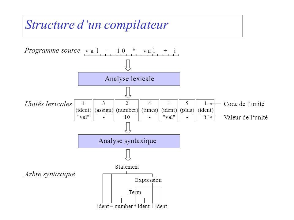 Structure d'un compilateur