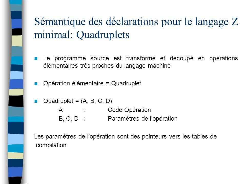 Sémantique des déclarations pour le langage Z minimal: Quadruplets