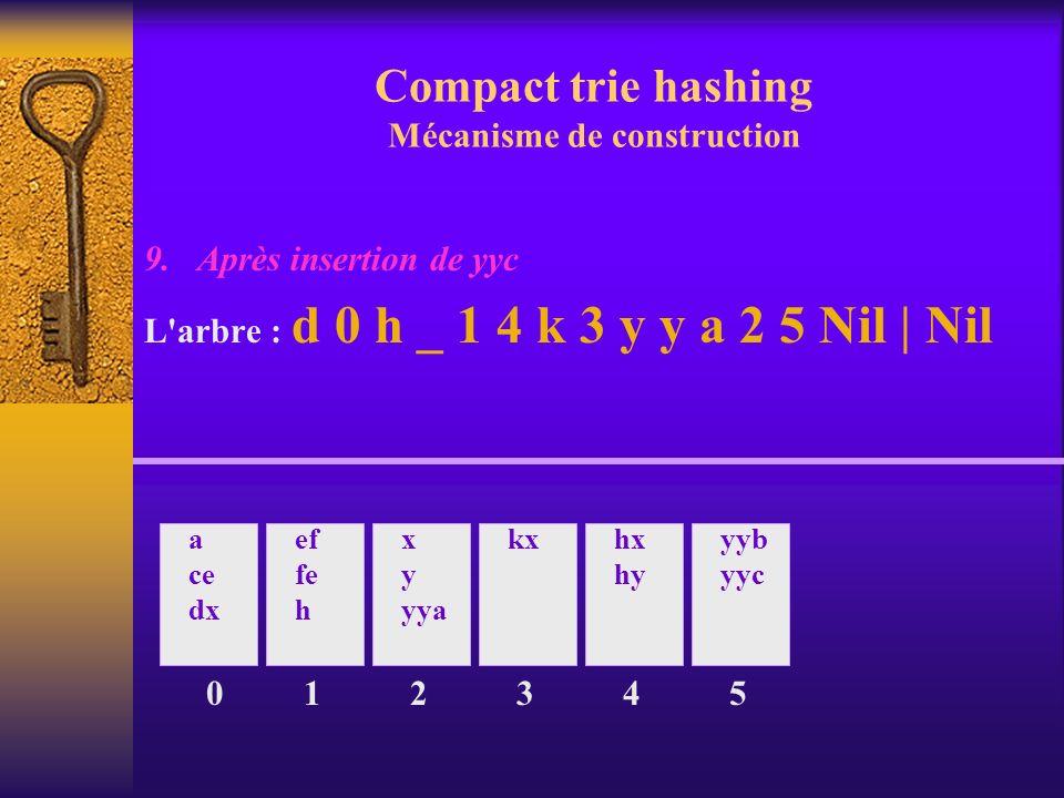 Compact trie hashing Mécanisme de construction
